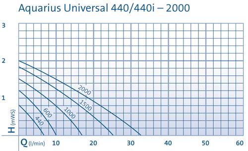 Leistungsstaffelung Aquarius Universal 400i-2000.